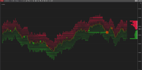 Limit Order Visualizer, Depth of Market, Orderflow analysis for NinjaTrader