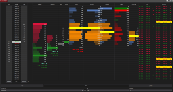 E-mini S&P 500 Futures complete DOM Trading and Orderflow Analytics