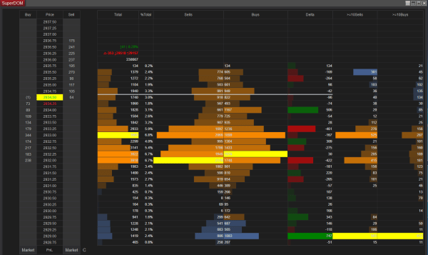 E-mini S&P 500 Futures Multiple Volume Profiles