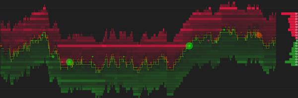E-mini Nasdaq-100 futures Depth of Market, Level 2, Orderflow analysis for NinjaTrader