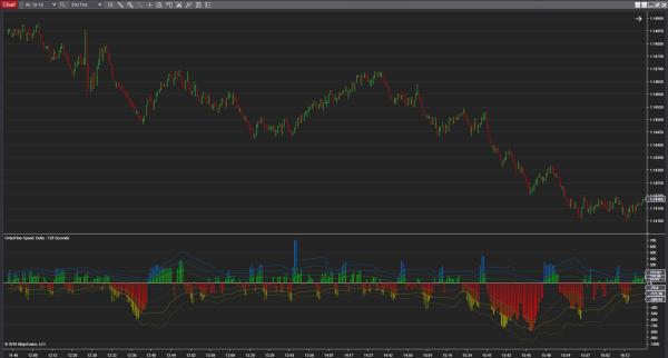 OrderFlow Speed on Euro-Futures on 200 Tick Ninjatrader Chart