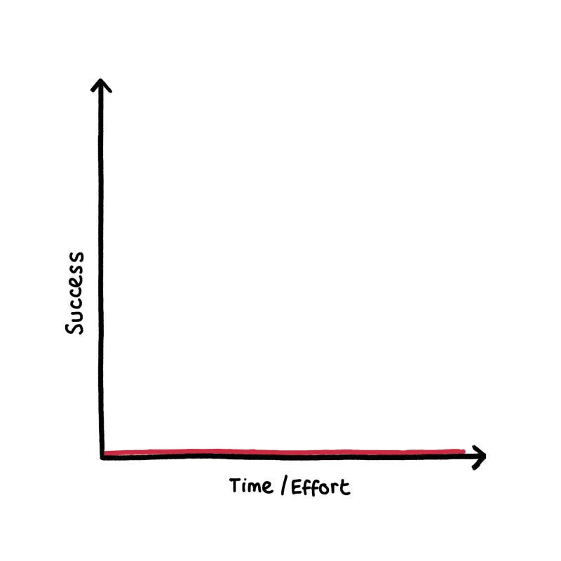 A hopelessly flat graph.