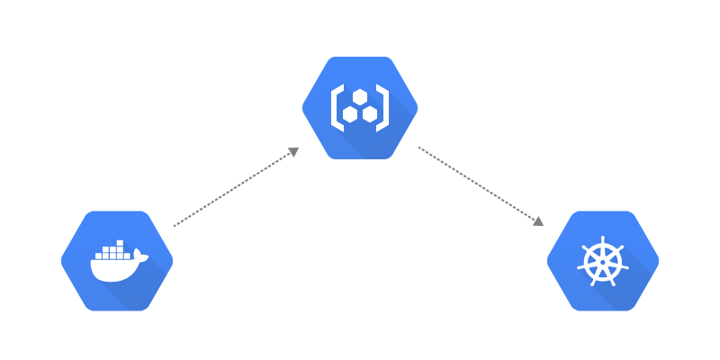 Using Google Container Registry (GCR) with Kubernetes