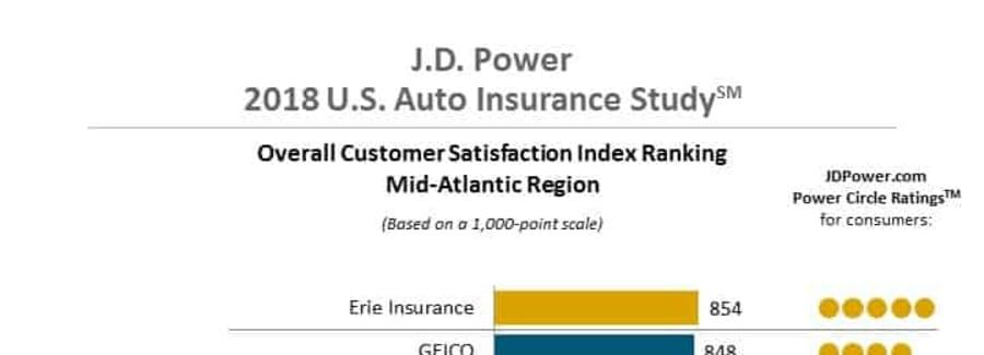 J.D. Power Insurance Co. Ratings