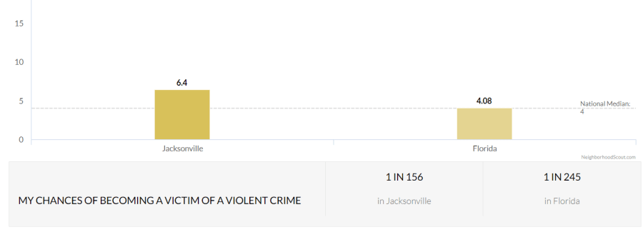 Violent crime comparison - Jacksonville and Florida