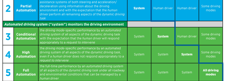 levels of autonomous driving