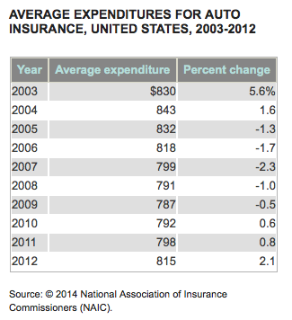 Usa Auto Insurance >> What Is The Average Cost Of Car Insurance In The Usa
