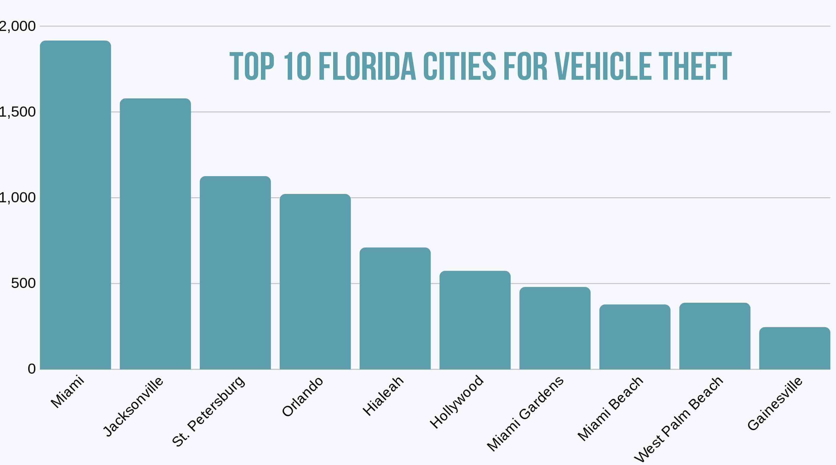 Top 10 Florida Cities for Vehicle Theft