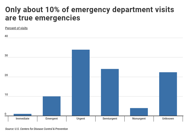 Emergency department visits based in urgency