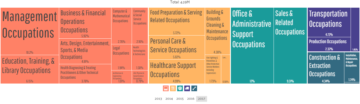 Employment by Occupations in NYC