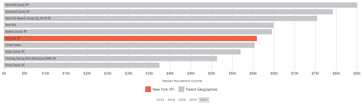 Median Household Income in NYC