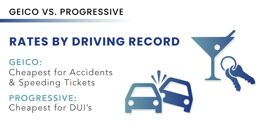 Geico v.s Progressive Auto Insurance Driving Record Rates