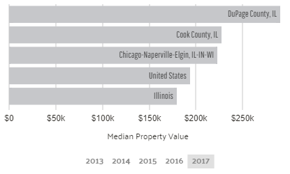 Median Property Value in Chicago