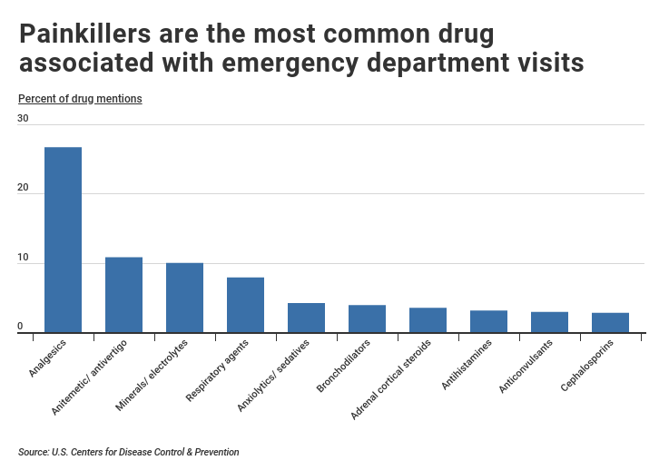 Medical drugs prescribed most often to patients during emergency department visits