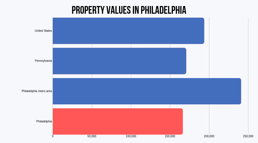 Property Value in Philadelphia