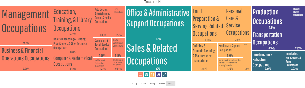 Employment by Occupations in Chicago