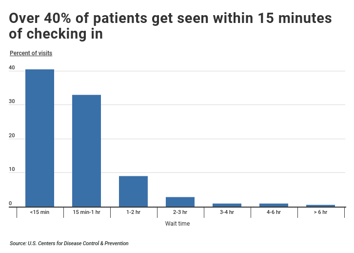Emergency Department initial patient wait times upon checking in