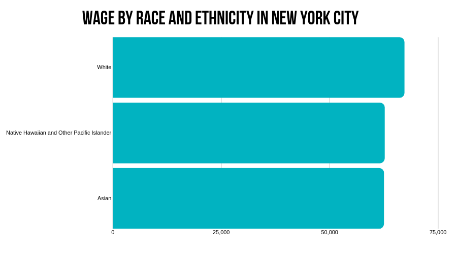 Wage by race and ethnicity in New York