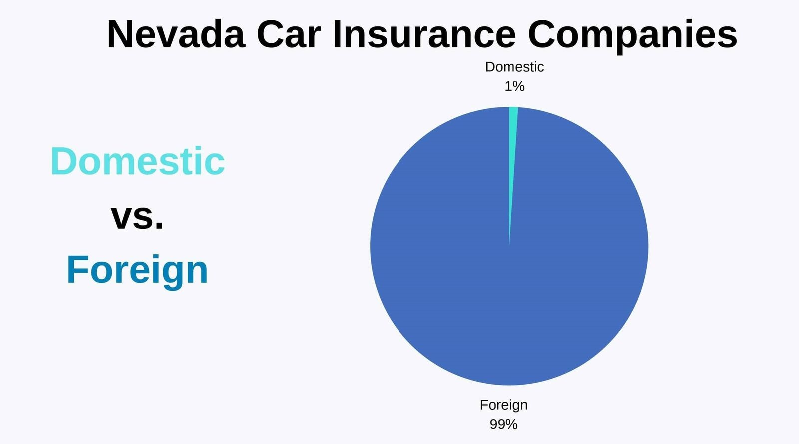 Nevada-Car-Insurance-Companies-Domestic-vs-Foreign
