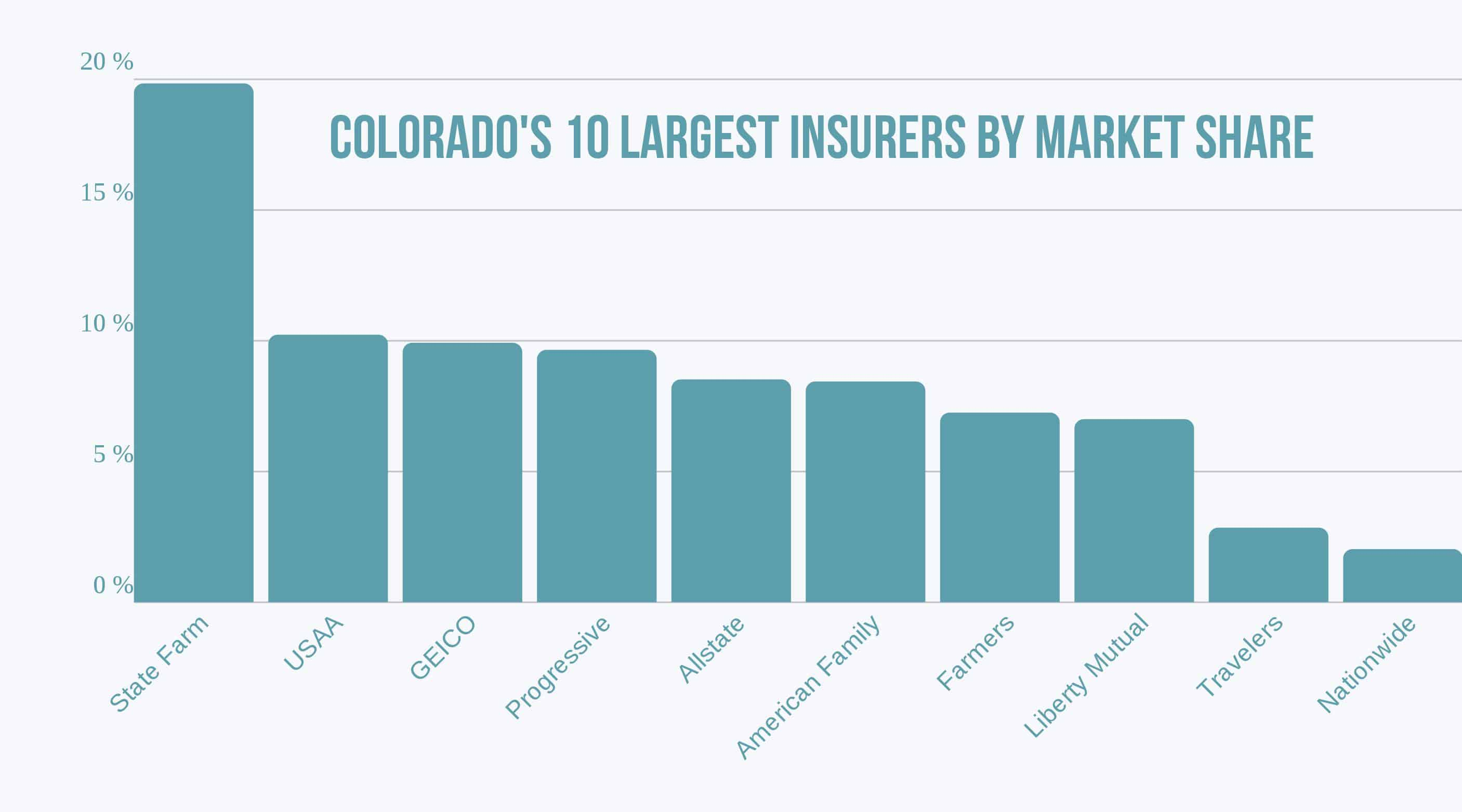 Bar chart of Colorado's 10 largest insurers by market share