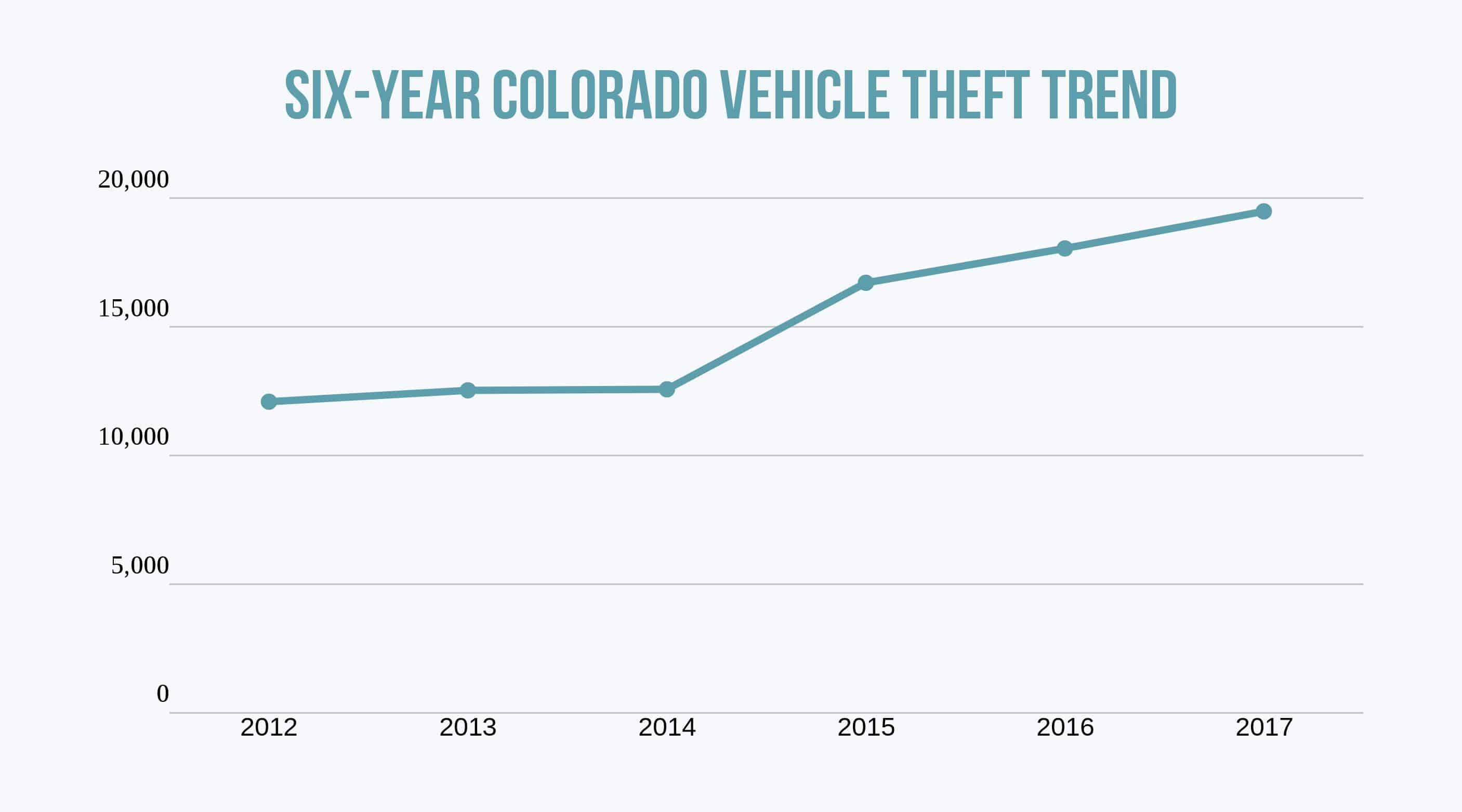 Line graph of the six-year trend for vehicle theft in Colorado
