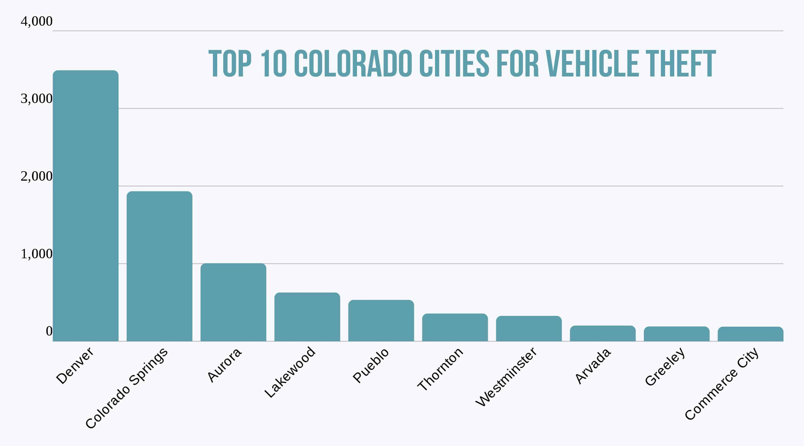 Bar chart of the top 10 Colorado cities for vehicle theft