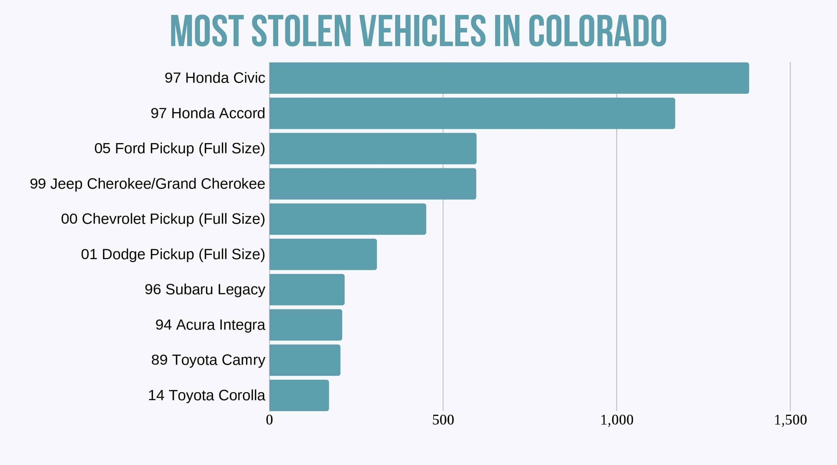 Bar chart of the most stolen vehicles in Colorado