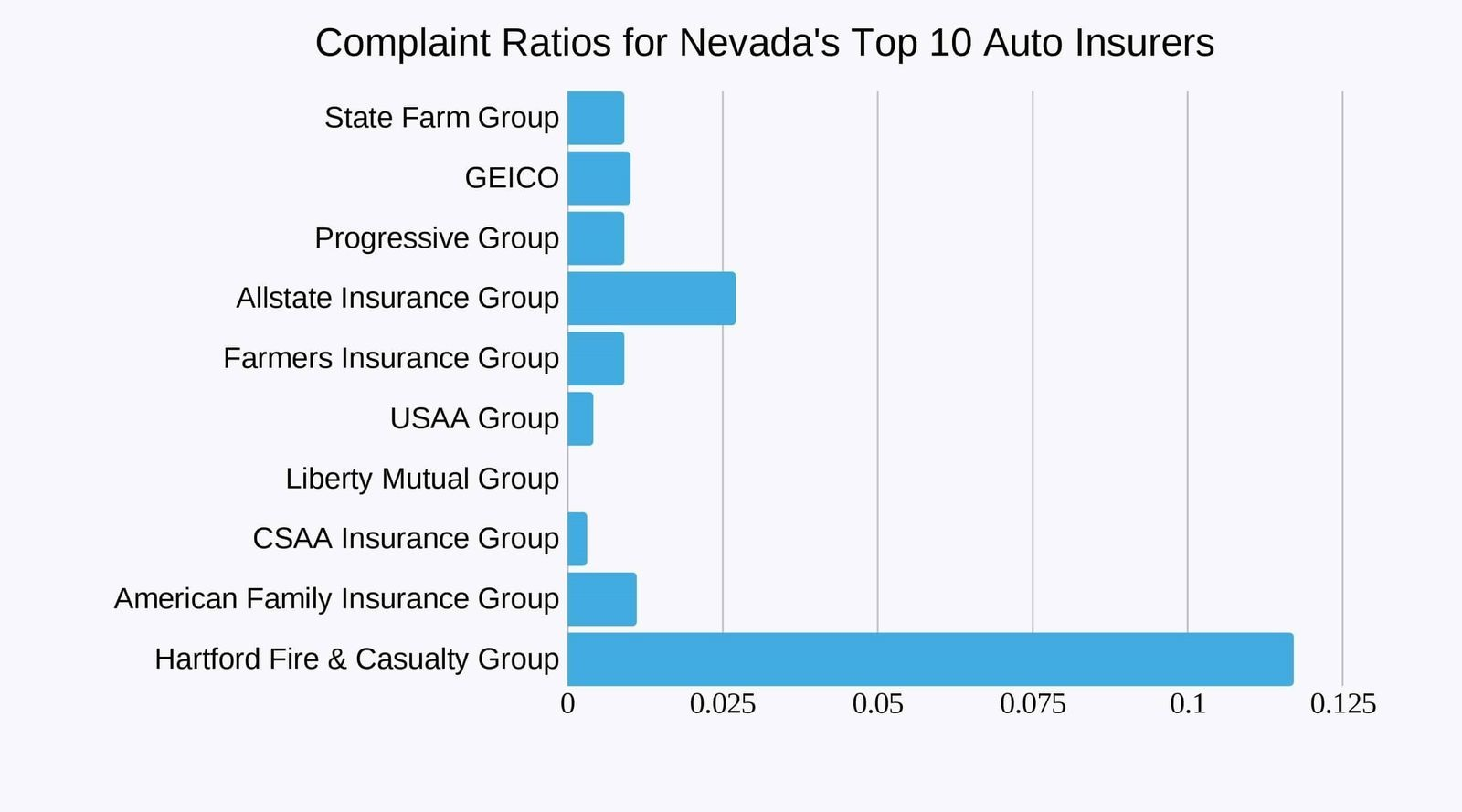 Complaint-Ratios-for-Nevada-Top-10-Auto-Insurers