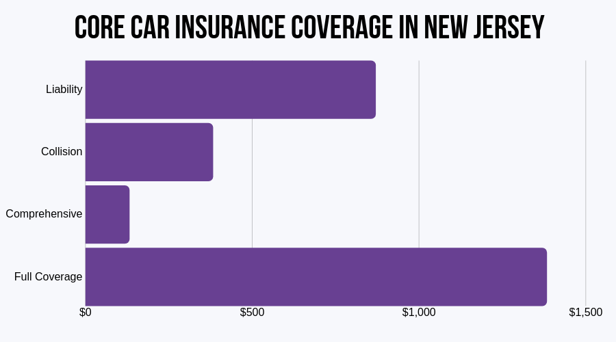 Core Car Insurance Coverage in New Jersey