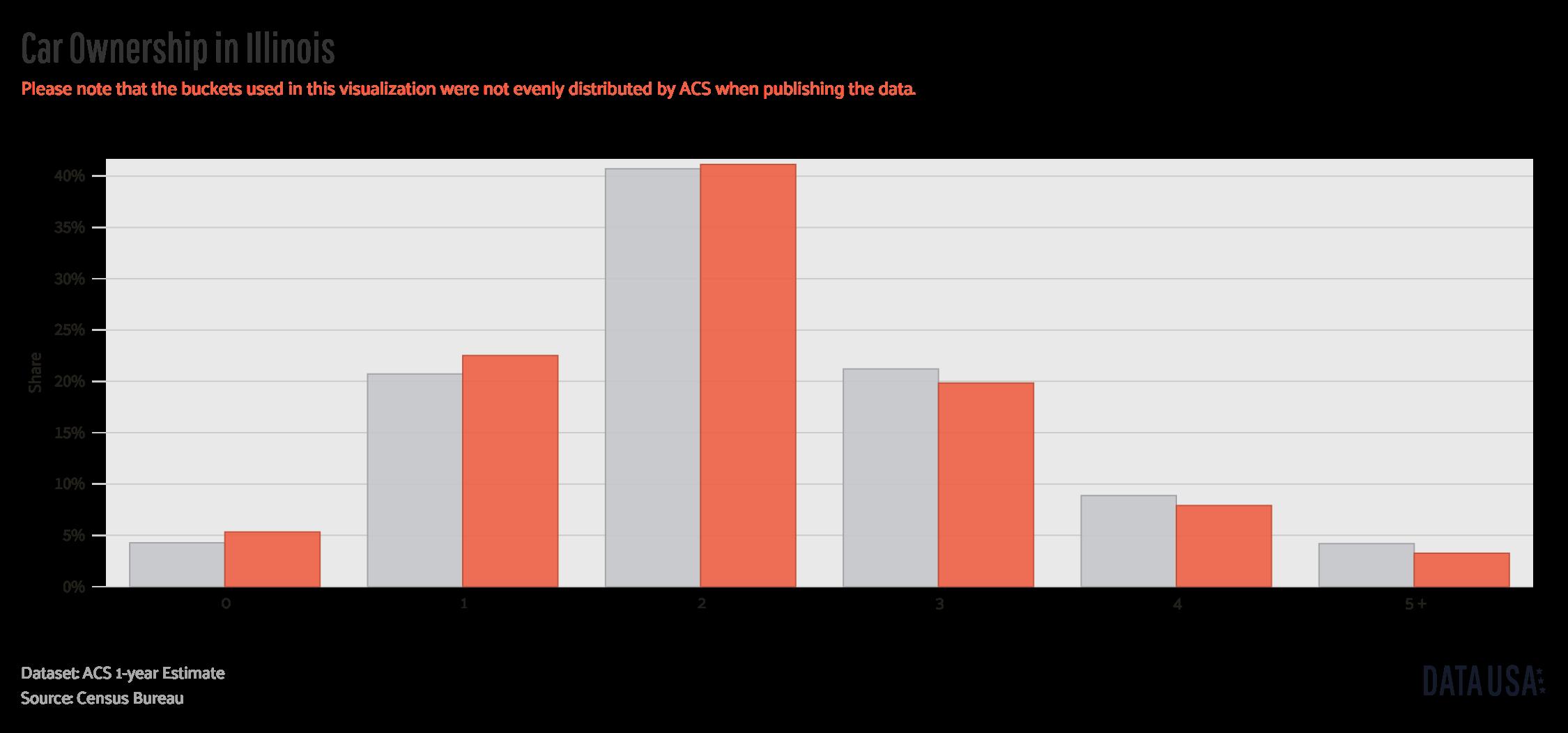 Illinois Car Ownership Statistics