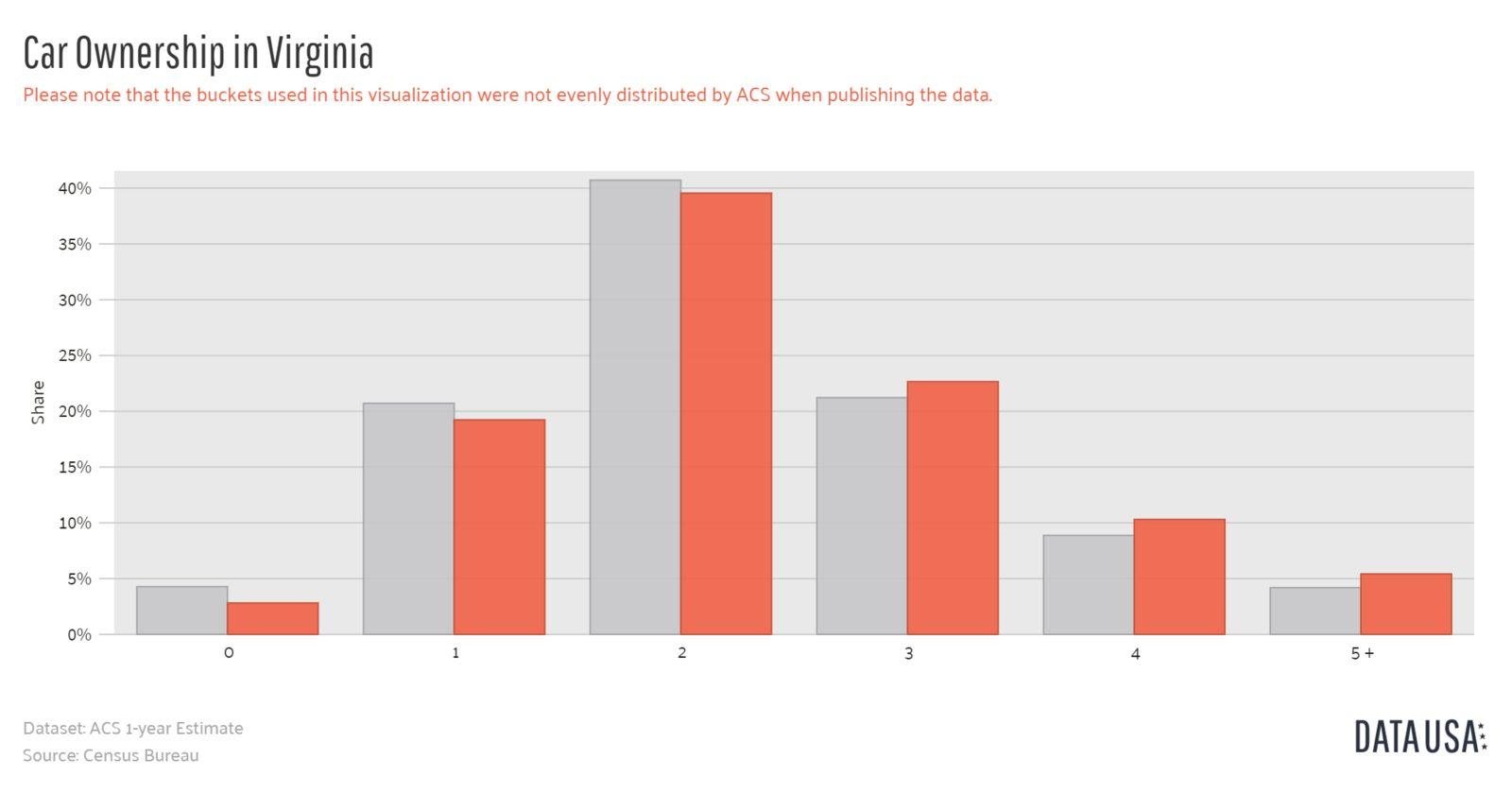 Data USA - Bar Chart of Car Ownership in Virginia-1600x1600
