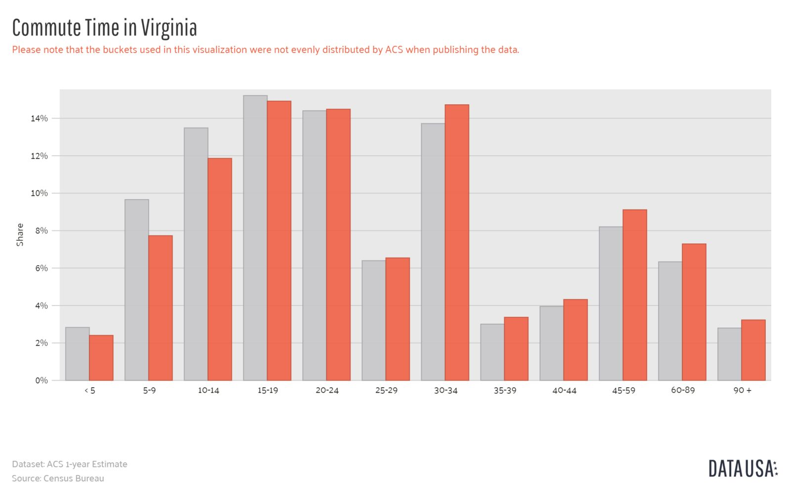 Data USA - Bar Chart of Commute Time in Virginia-1600x1600