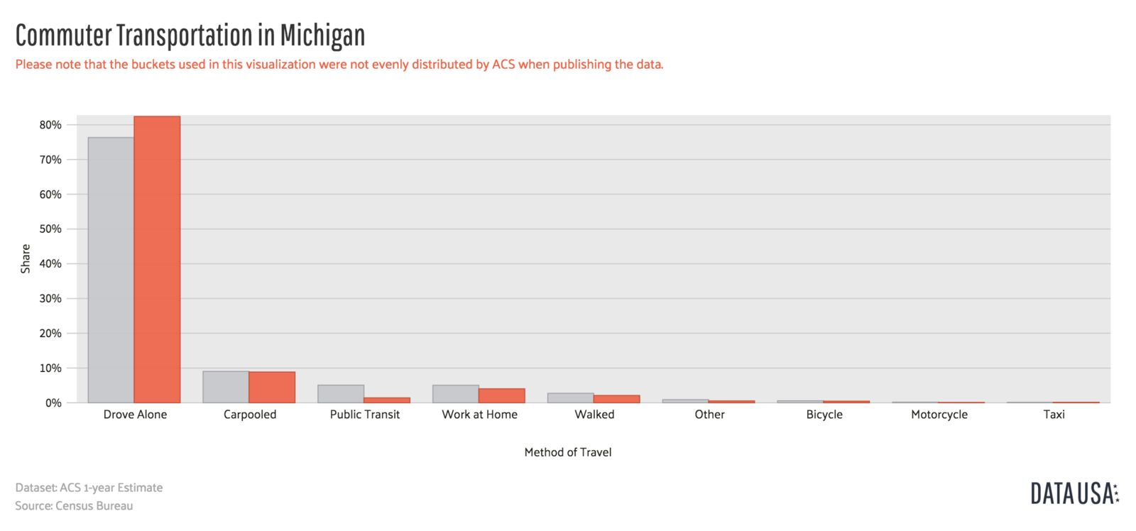 data-usa-bar-chart-commuter-transportation-michigan