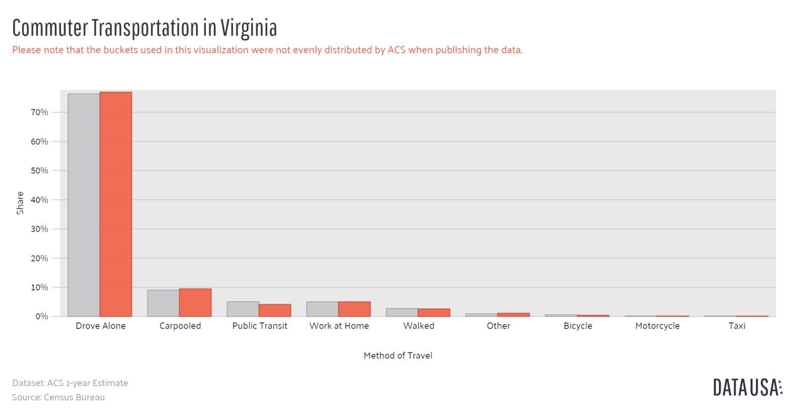 Data USA - Bar Chart of Commuter Transportation in Virginia-1600x1600