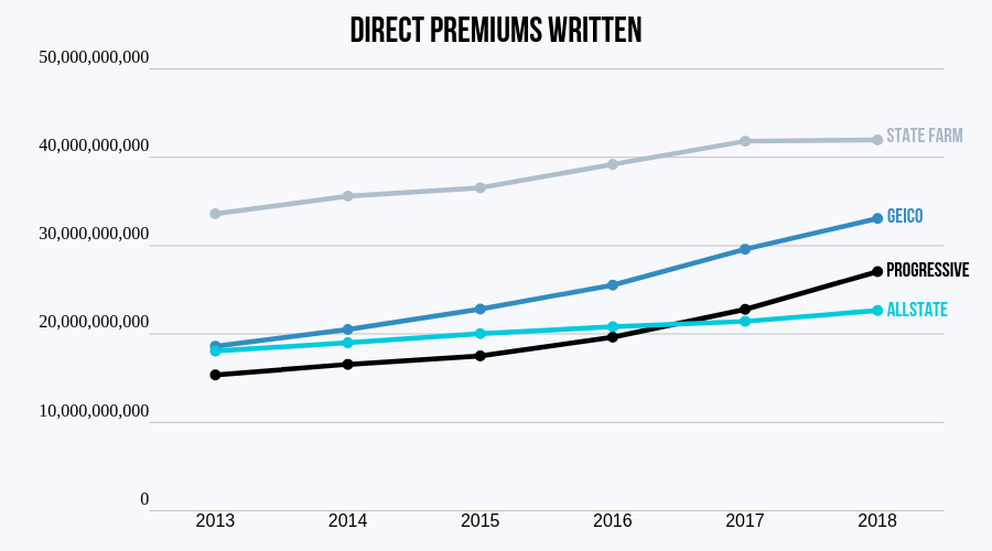 Direct Premiums Written Top 4, 2013-2018