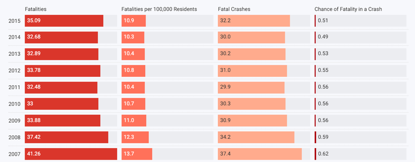 Historical Trends for Fatal Crashes in the USA (AI 2018)