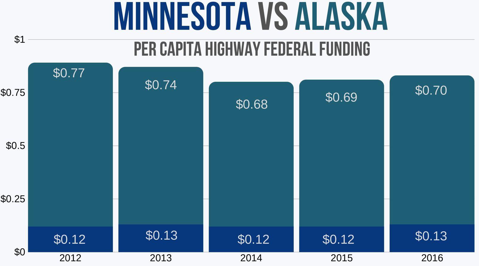 Minnesota vs Alaska per capita federal funding for highway repairs 2012-2016