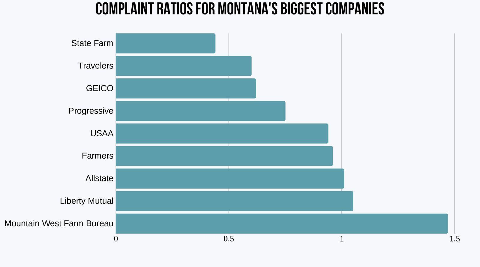 Montana's largest car insurance companies' complaint ratios