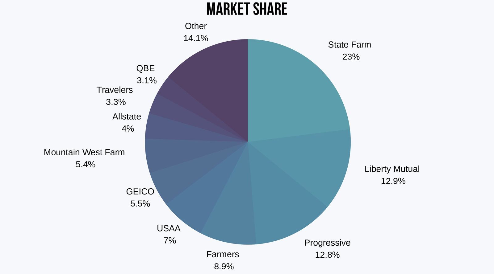 pie chart of montana car insurers by market share