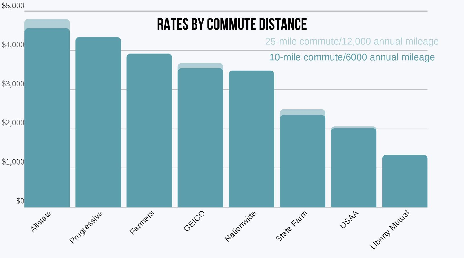 Montana chart of rates by commute
