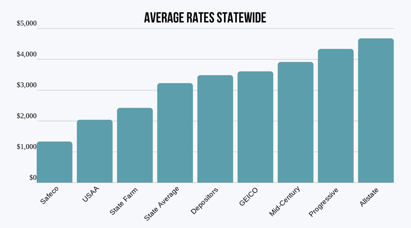 Average Rates for Montana Insurers