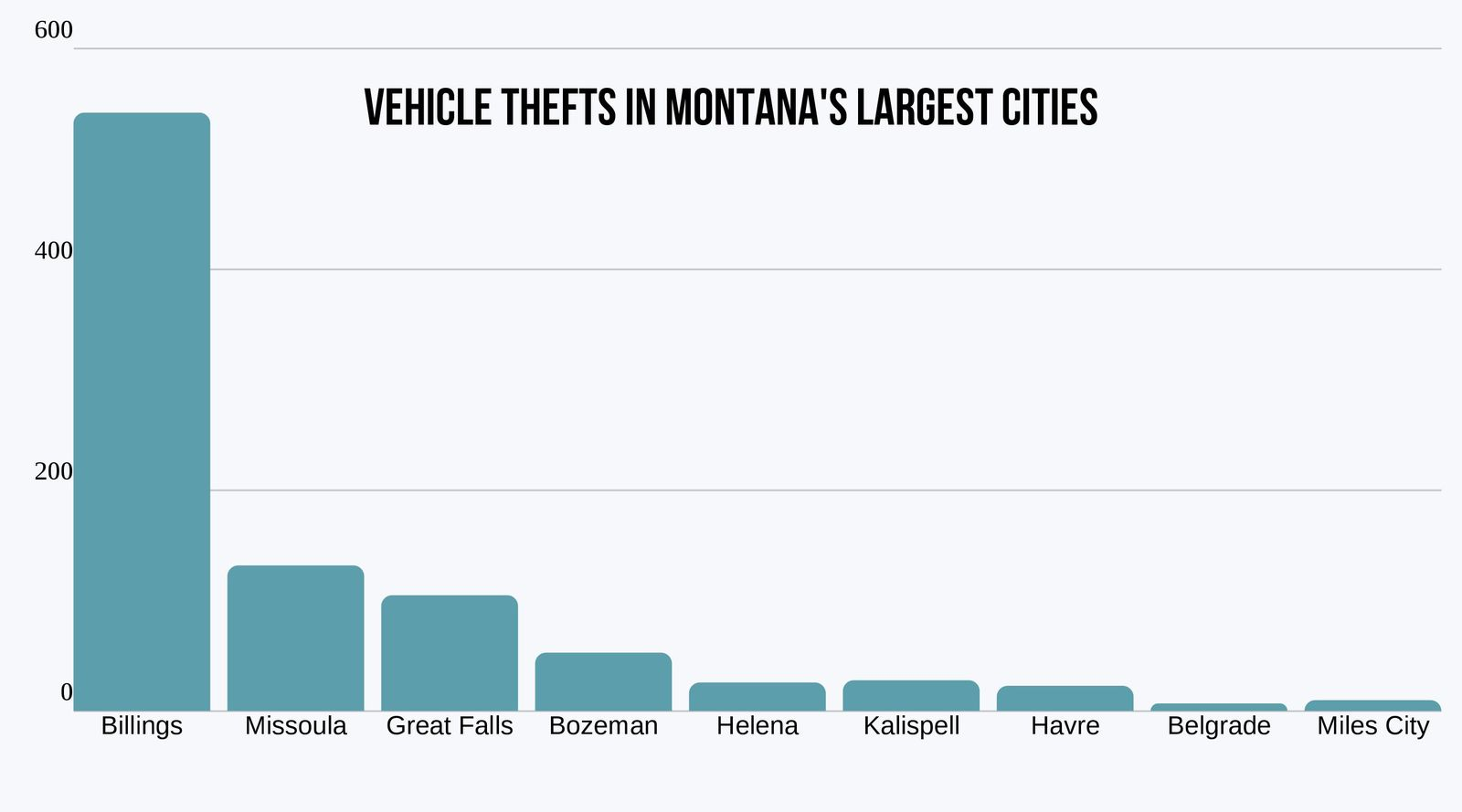 chart of vehicle theft by city montana