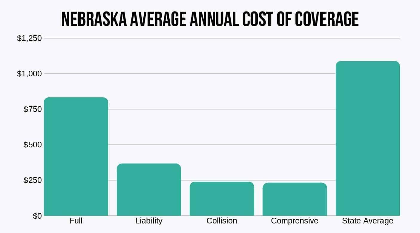 Nebraska-Average-Annual-Cost-of-Coverage