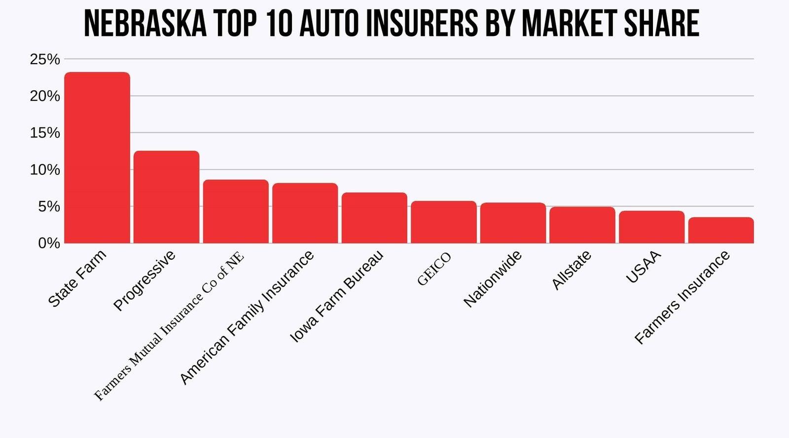 Nebraska-Top-10-Auto-Insurers-by-Market-Share