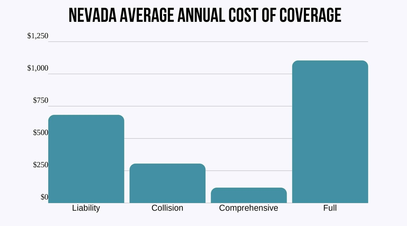 Nevada-Average-Annual-Cost-of-Coverage