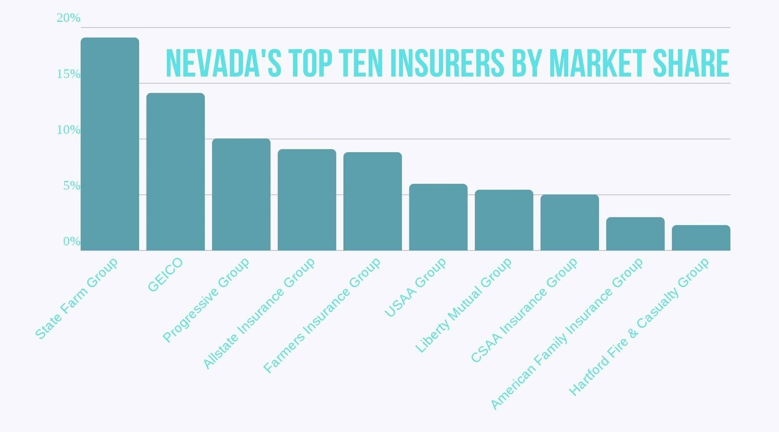Nevada-Top-10-Auto-Insurers-by-Market-Share
