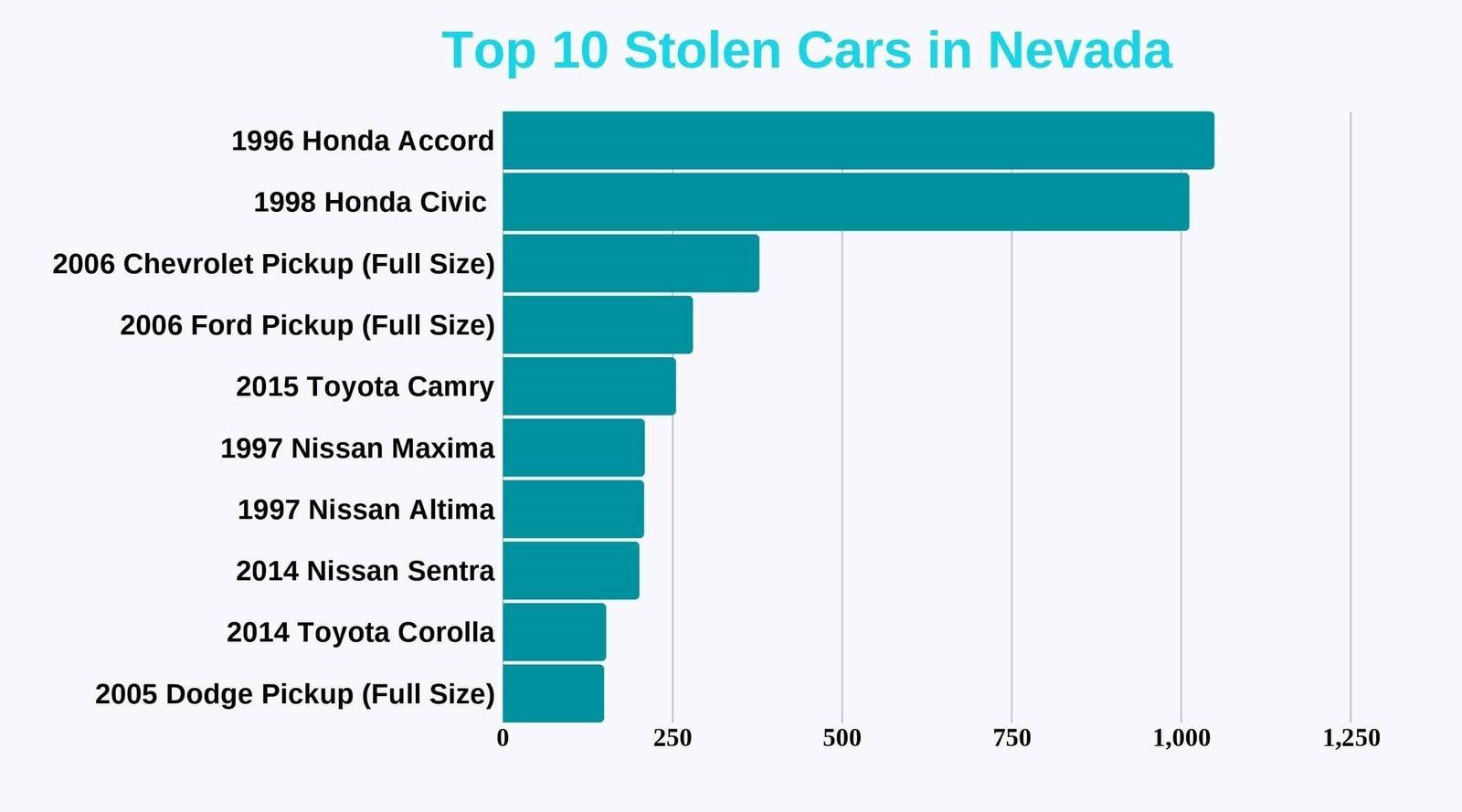 Top-10-Stolen-Vehicles-in-Nevada