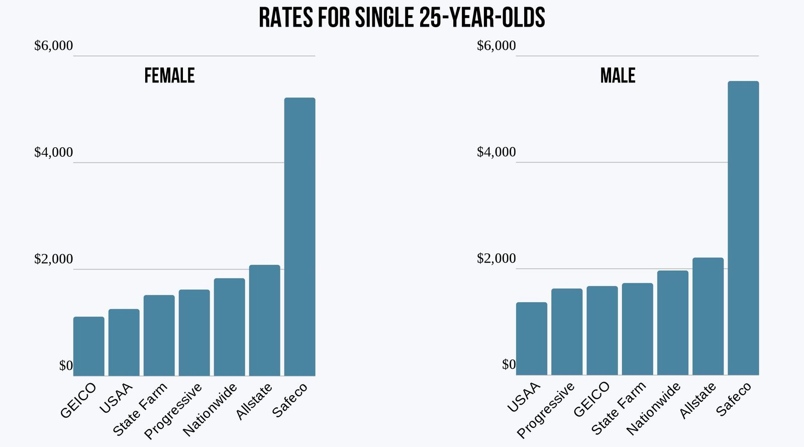 Car insurance rates for single 25-year-olds in NH