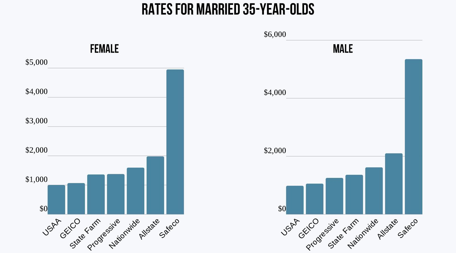 Car insurance rates for married 35-year-olds in NH