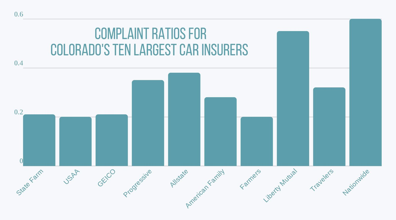Bar chart of complaint ratios for Colorado's 10 largest car insurers